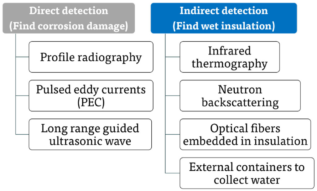 Approaches to CUI Detection